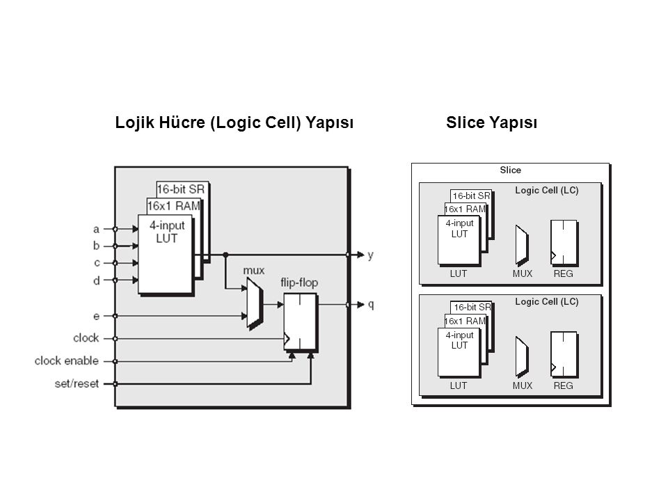 Lojik Hücre (Logic Cell) YapısıSlice Yapısı