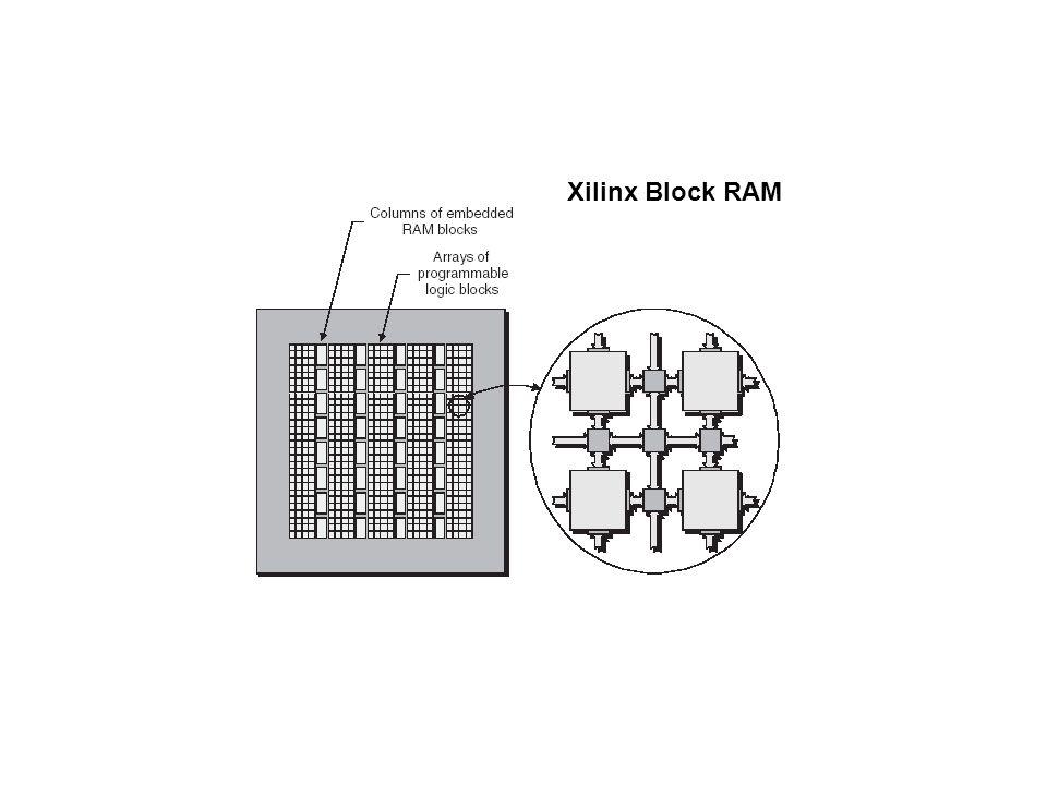 Xilinx Block RAM