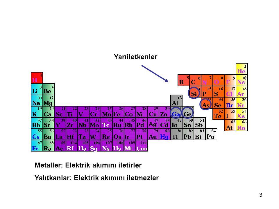 3 Yarıiletkenler Metaller: Elektrik akımını iletirler Yalıtkanlar: Elektrik akımını iletmezler