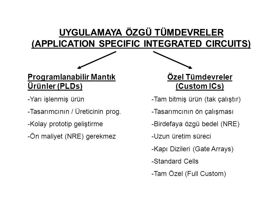 Programlanabilir Mantık Ürünler (Programmable Logic Devices) Basit PLDler -70 lerde ROM lojik -Çarpımların Toplamı -Programlanabilir bağlantı noktası -PROM -PLA -PAL Karmaşık PLDler (CPLD) -80 sonları EPROM -Birden fazla PAL bloğu -Esnek Anahtarlama matrisi -Makro hücre -Öngörülebilir zamanlama -FLASH teknolojisi Programlanabilir Kapı Dizileri (FPGA) -Kapı dizisi yapısında -Programlanabilir arabağlantılar -Esnek Giriş/Çıkış blokları -Programlanabilir Lojik Hücreler -Lojik fonksiyona bağlı zamanlama