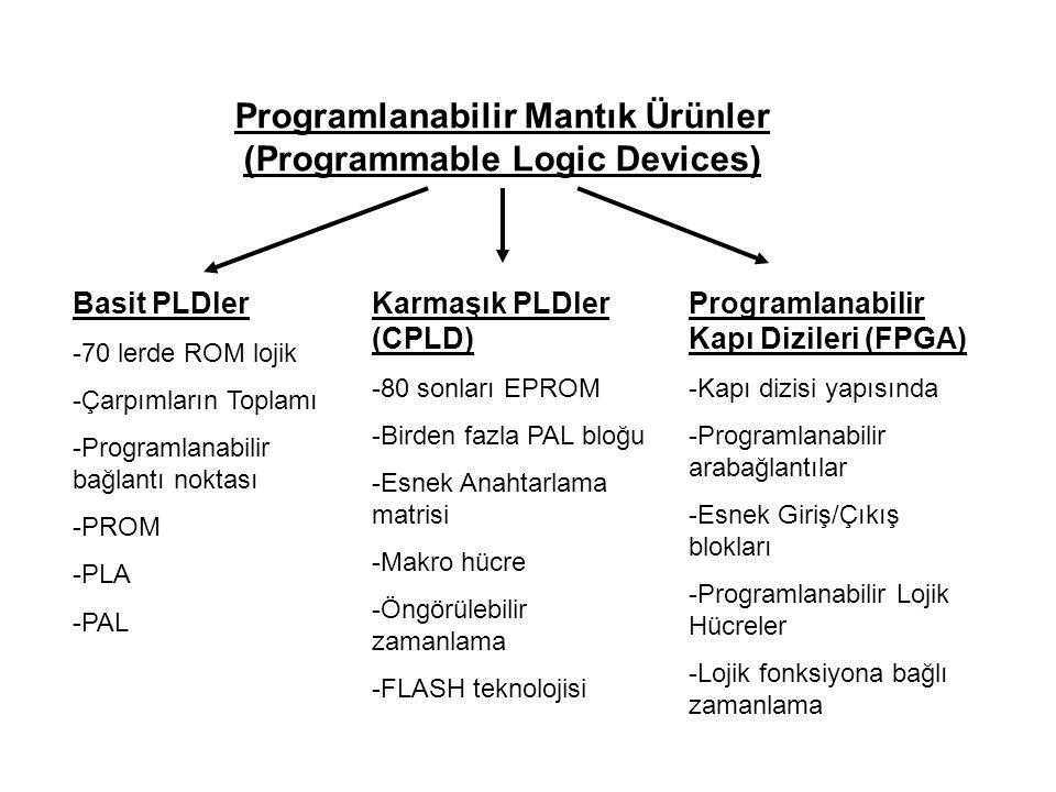 Programlanabilir Mantık Ürünler (Programmable Logic Devices) Basit PLDler -70 lerde ROM lojik -Çarpımların Toplamı -Programlanabilir bağlantı noktası