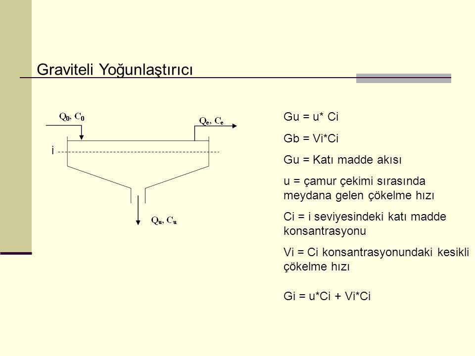 Graviteli Yoğunlaştırıcı i Gu = u* Ci Gb = Vi*Ci Gu = Katı madde akısı u = çamur çekimi sırasında meydana gelen çökelme hızı Ci = i seviyesindeki katı
