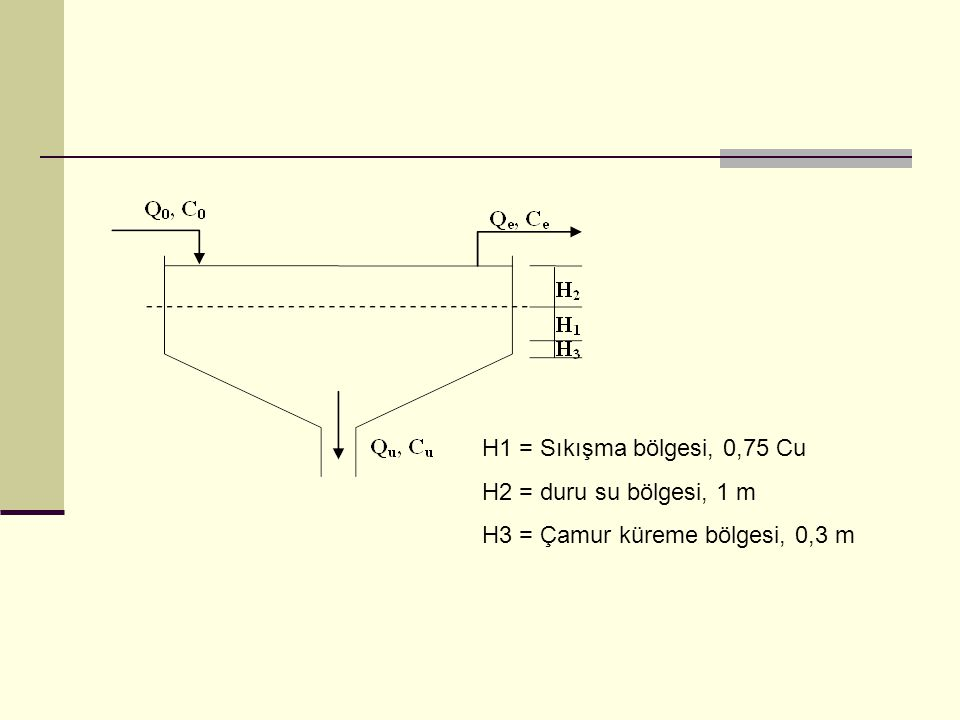 Yüzeysel KM yükü (TSf) kg KM/m2 gün = 20-80 kg KM/m2 gün TSf = 24 (st/gün) * qf (m/st) * TS (kg KM/m3) TS = Girişteki katı madde miktarı