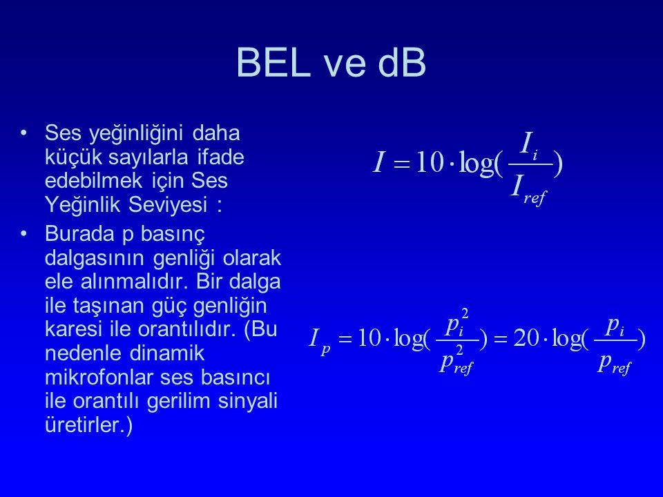 BEL ve dB Ses yeğinliğini daha küçük sayılarla ifade edebilmek için Ses Yeğinlik Seviyesi : Burada p basınç dalgasının genliği olarak ele alınmalıdır.