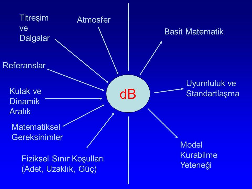 dB Atmosfer Titreşim ve Dalgalar Referanslar Kulak ve Dinamik Aralık Matematiksel Gereksinimler Fiziksel Sınır Koşulları (Adet, Uzaklık, Güç) Basit Ma