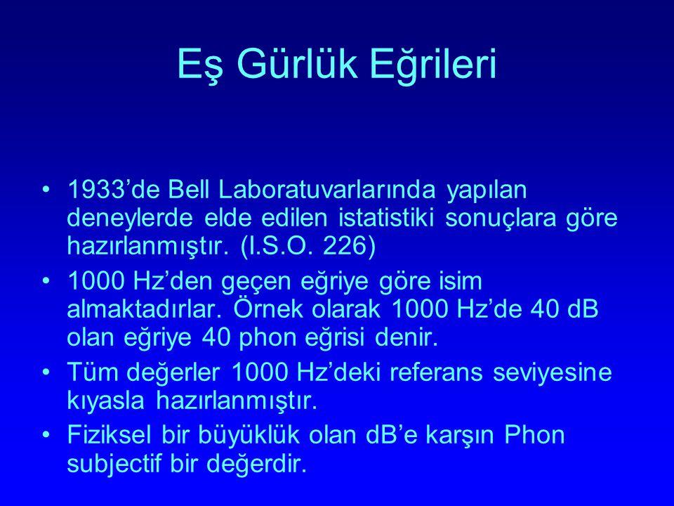 Eş Gürlük Eğrileri 1933'de Bell Laboratuvarlarında yapılan deneylerde elde edilen istatistiki sonuçlara göre hazırlanmıştır. (I.S.O. 226) 1000 Hz'den