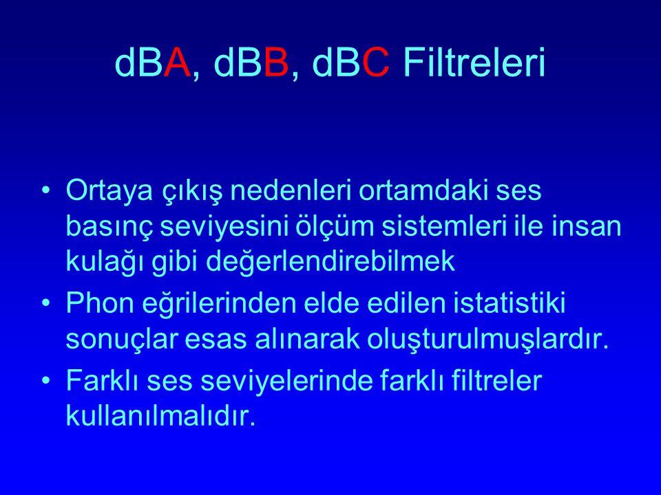 dBA, dBB, dBC Filtreleri Ortaya çıkış nedenleri ortamdaki ses basınç seviyesini ölçüm sistemleri ile insan kulağı gibi değerlendirebilmek Phon eğriler