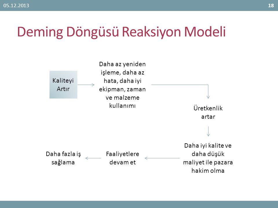 Deming Döngüsü Reaksiyon Modeli 05.12.201318 Daha iyi kalite ve daha düşük maliyet ile pazara hakim olma Kaliteyi Artır Daha az yeniden işleme, daha a
