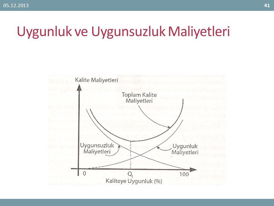 Uygunluk ve Uygunsuzluk Maliyetleri 05.12.201341