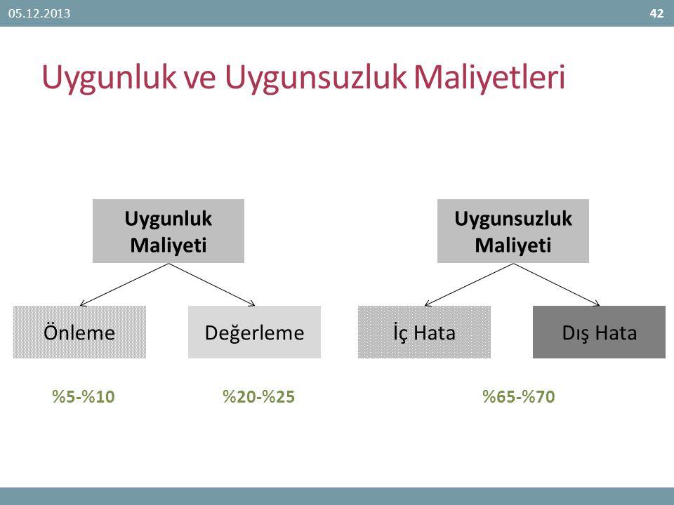 Uygunluk ve Uygunsuzluk Maliyetleri 05.12.201342 Uygunluk Maliyeti ÖnlemeDeğerleme %5-%10%20-%25 Uygunsuzluk Maliyeti İç HataDış Hata %65-%70