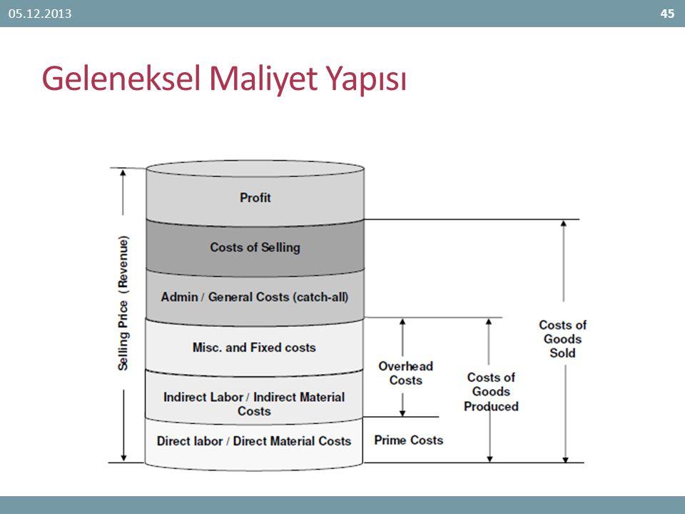 Geleneksel Maliyet Yapısı 05.12.201345