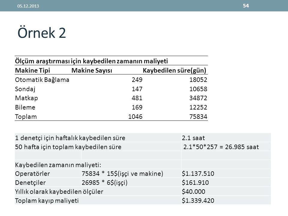 Örnek 2 05.12.2013 54 Ölçüm araştırması için kaybedilen zamanın maliyeti Makine TipiMakine SayısıKaybedilen süre(gün) Otomatik Bağlama24918052 Sondaj1