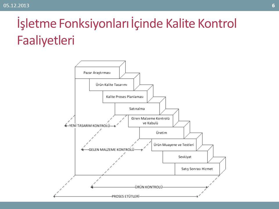 İşletme Fonksiyonları İçinde Kalite Kontrol Faaliyetleri 05.12.20136