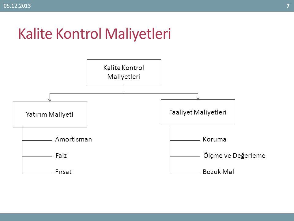 Kalite Kontrol Maliyetleri 05.12.20137 Kalite Kontrol Maliyetleri Yatırım Maliyeti Faaliyet Maliyetleri Amortisman Faiz Fırsat Koruma Ölçme ve Değerle