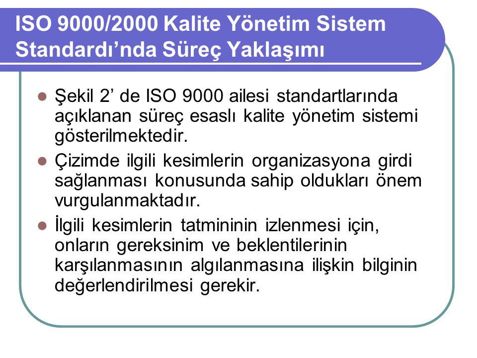 ISO 9000/2000 Kalite Yönetim Sistem Standardı'nda Süreç Yaklaşımı Şekil 2' de ISO 9000 ailesi standartlarında açıklanan süreç esaslı kalite yönetim si