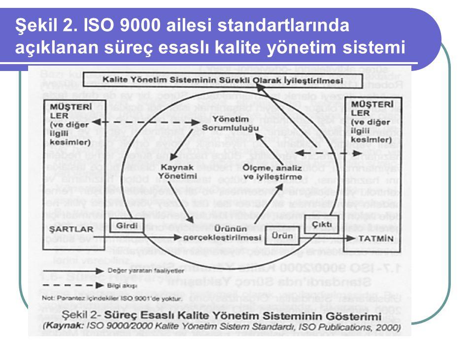 Şekil 2. ISO 9000 ailesi standartlarında açıklanan süreç esaslı kalite yönetim sistemi