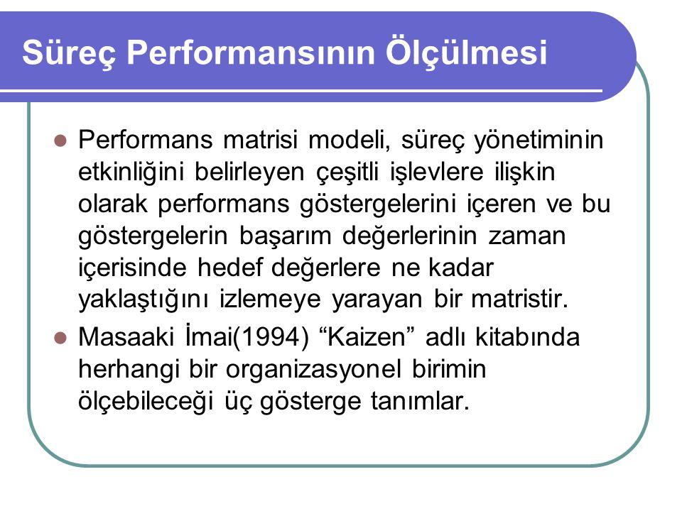 Süreç Performansının Ölçülmesi Performans matrisi modeli, süreç yönetiminin etkinliğini belirleyen çeşitli işlevlere ilişkin olarak performans gösterg
