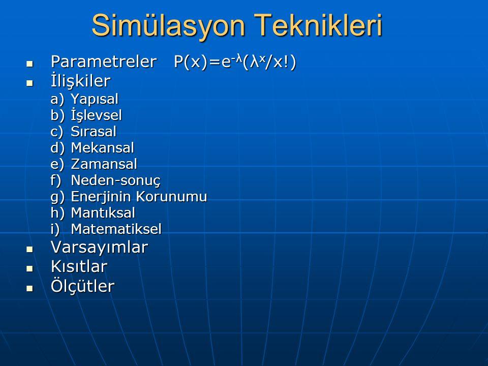 Simülasyon Teknikleri Parametreler P(x)=e -λ (λ x /x!) Parametreler P(x)=e -λ (λ x /x!) İlişkiler İlişkiler a)Yapısal b)İşlevsel c)Sırasal d)Mekansal