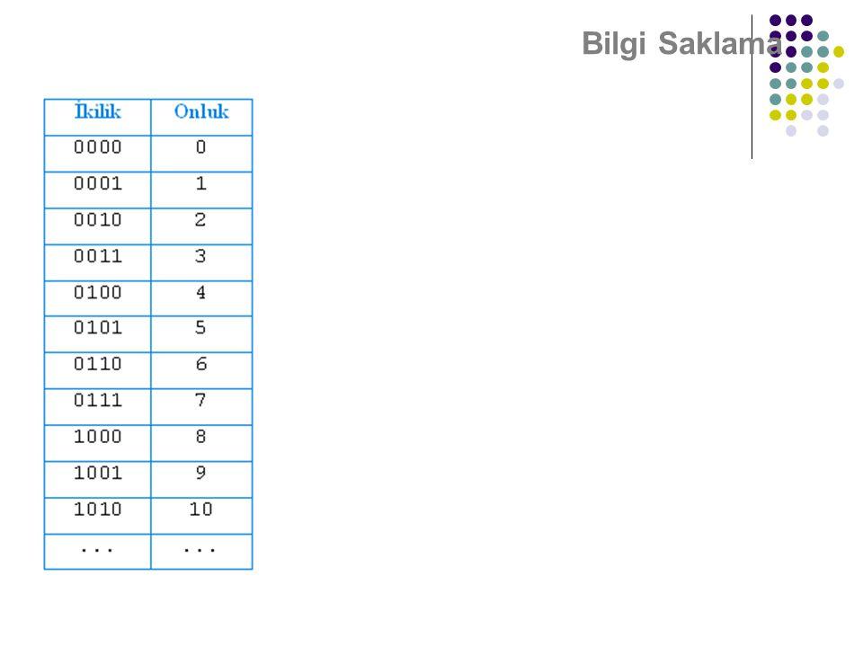 Bilgi Saklama (101) 2 = (1 x 2 2 ) + (0 x2 1 ) + (1 x 2 0 ) (101) 2 = (1 x 4) + (0 x 2) + (1 x 1) = (5) 10