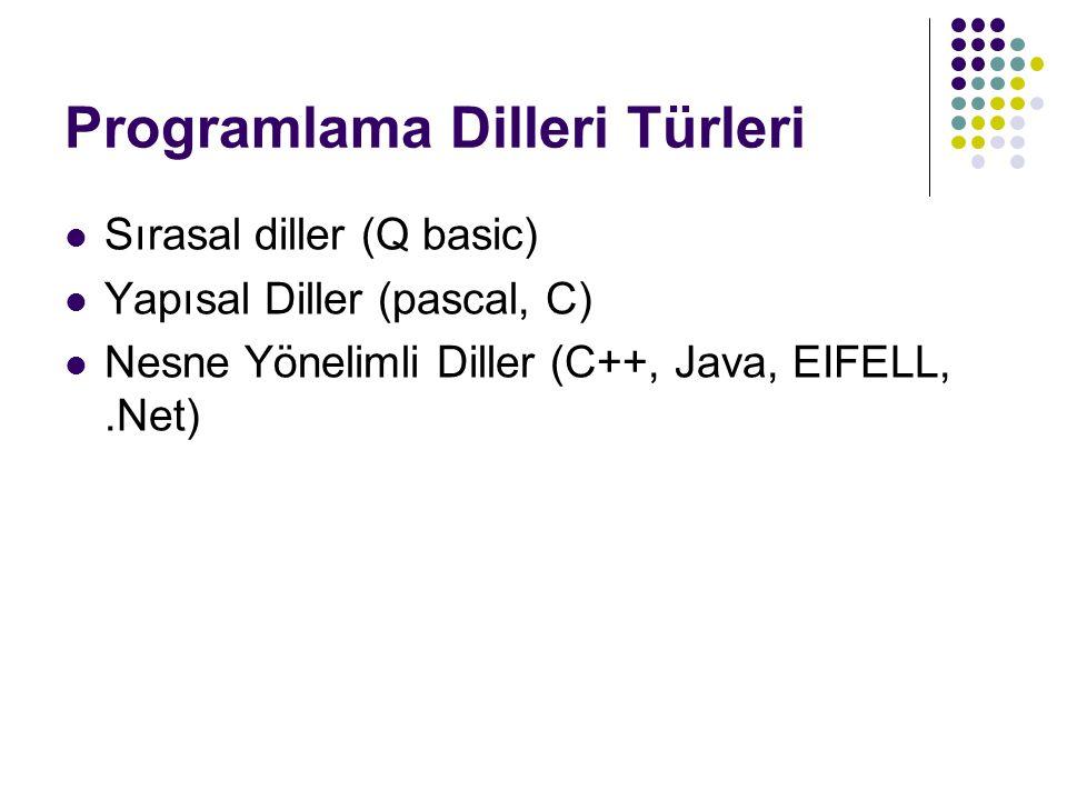 Programlama Dilleri Türleri Sırasal diller (Q basic) Yapısal Diller (pascal, C) Nesne Yönelimli Diller (C++, Java, EIFELL,.Net)