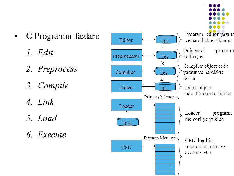 C Programın fazları: 1.Edit 2.Preprocess 3.Compile 4.Link 5.Load 6.Execute Önişlemci program kodu işler Loader programı memori'ye yükler. CPU her bir