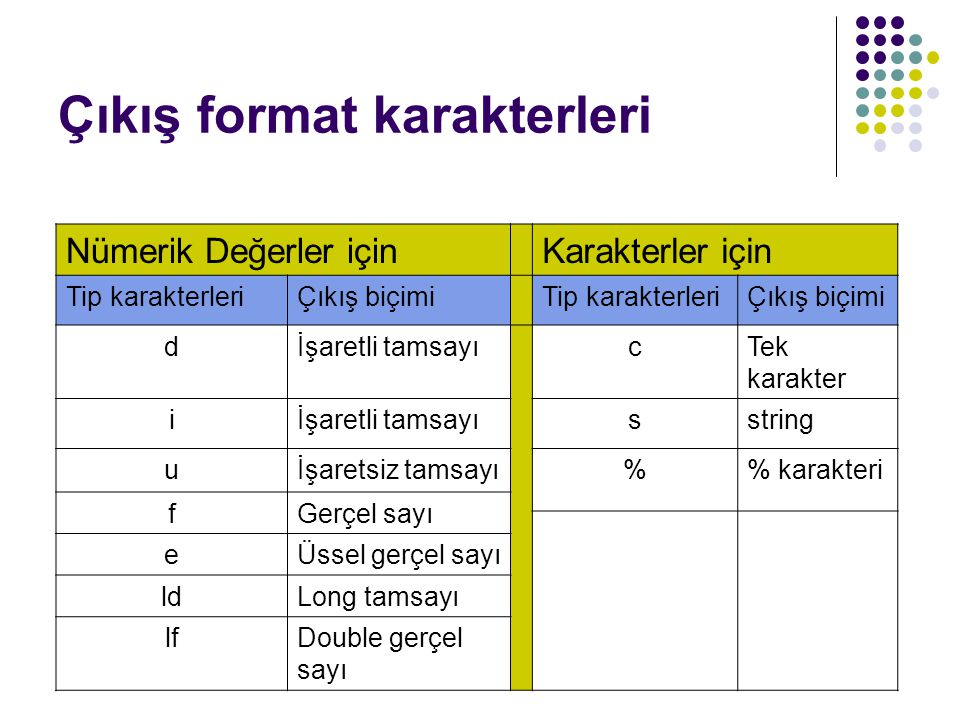 Çıkış format karakterleri Nümerik Değerler içinKarakterler için Tip karakterleriÇıkış biçimiTip karakterleriÇıkış biçimi dİşaretli tamsayıcTek karakte