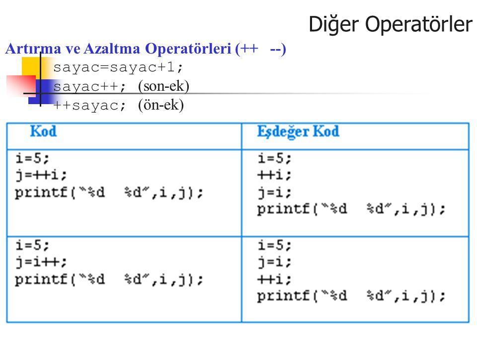 Diğer Operatörler Artırma ve Azaltma Operatörleri (++ --) sayac=sayac+1; sayac++; (son-ek) ++sayac; (ön-ek)