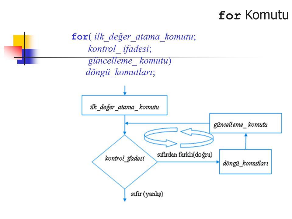for Komutu for ( ilk_değer_atama_komutu; kontrol_ ifadesi; güncelleme_ komutu) döngü_komutları;