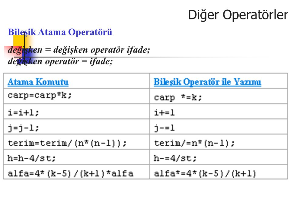 Diğer Operatörler Bileşik Atama Operatörü değişken = değişken operatör ifade; değişken operatör = ifade;