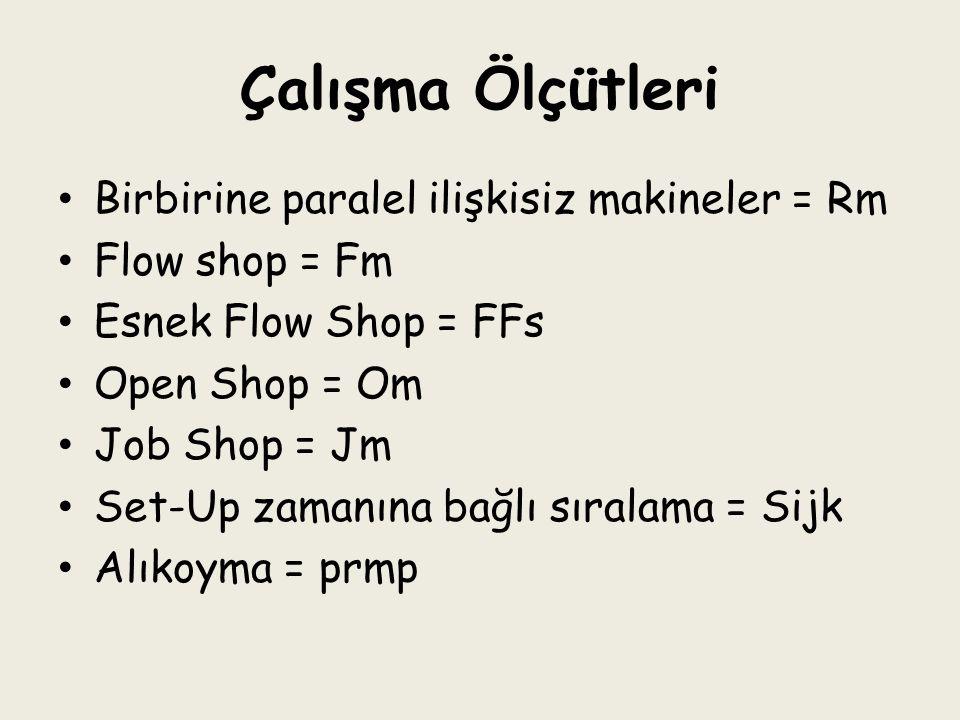 Çalışma Ölçütleri Birbirine paralel ilişkisiz makineler = Rm Flow shop = Fm Esnek Flow Shop = FFs Open Shop = Om Job Shop = Jm Set-Up zamanına bağlı s