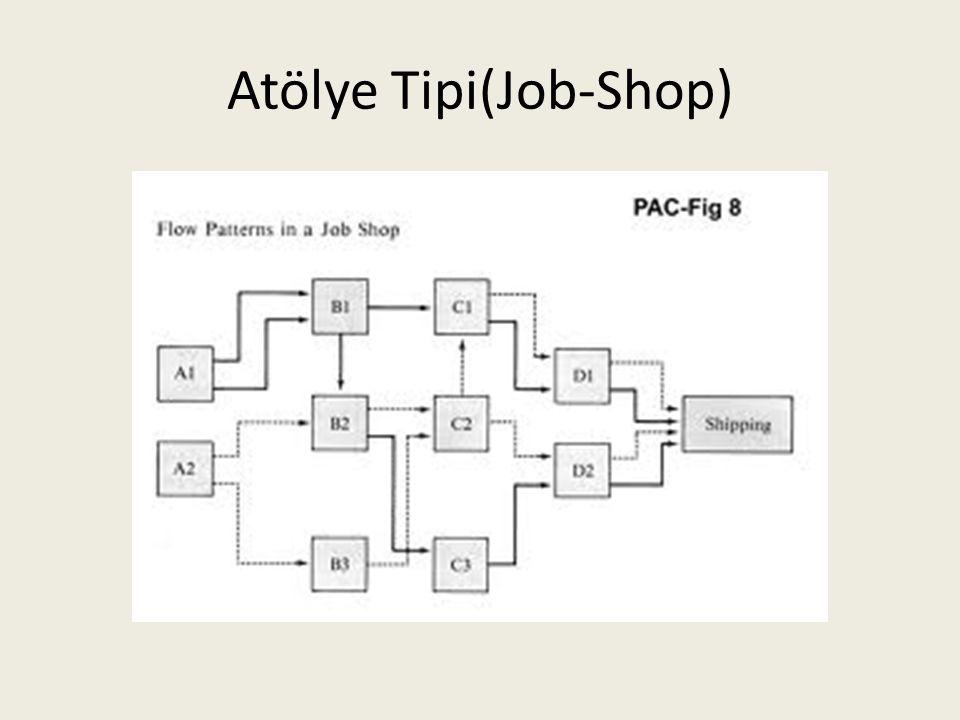 Atölye Tipi(Job-Shop)