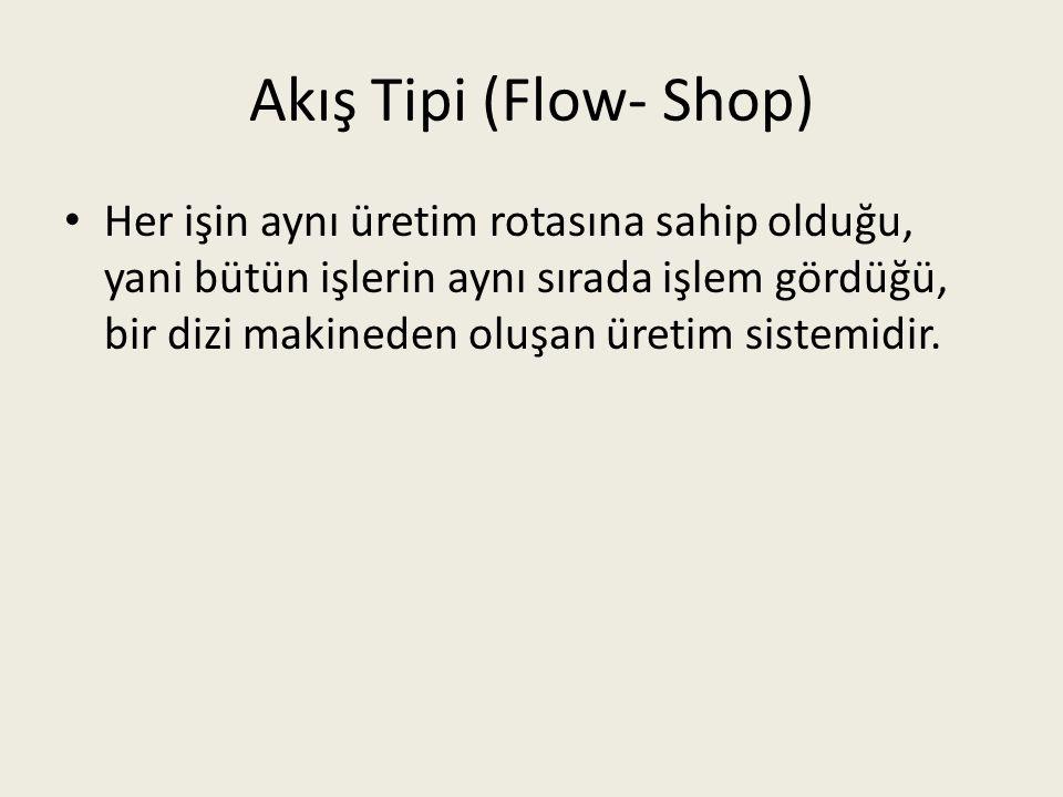 Akış Tipi (Flow- Shop) Her işin aynı üretim rotasına sahip olduğu, yani bütün işlerin aynı sırada işlem gördüğü, bir dizi makineden oluşan üretim sist