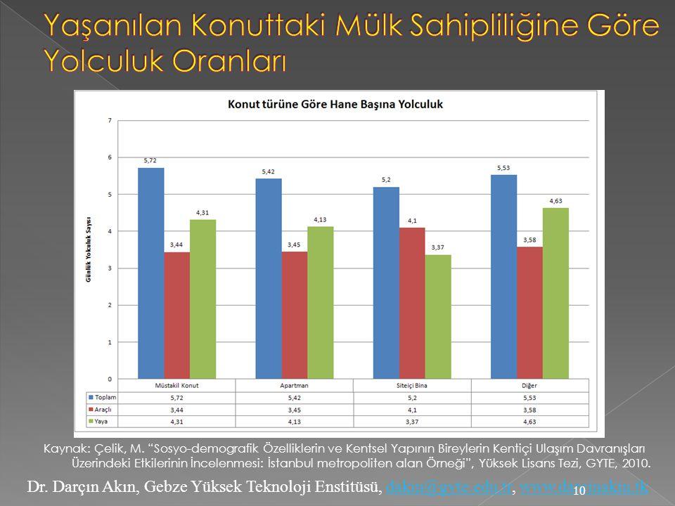 """Dr. Darçın Akın, Gebze Yüksek Teknoloji Enstitüsü, dakin@gyte.edu.tr, www.darcinakin.tkdakin@gyte.edu.trwww.darcinakin.tk Kaynak: Çelik, M. """"Sosyo-dem"""