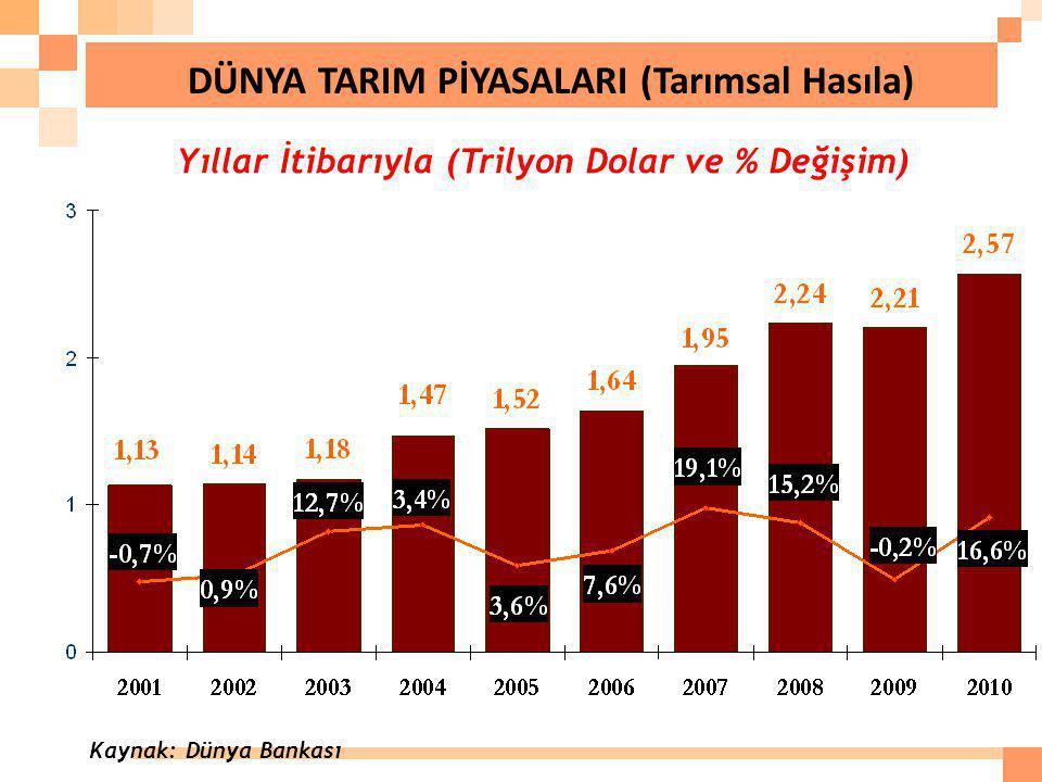 Yıllar İtibarıyla (Trilyon Dolar ve % Değişim) DÜNYA TARIM PİYASALARI (Tarımsal Hasıla) Kaynak: Dünya Bankası