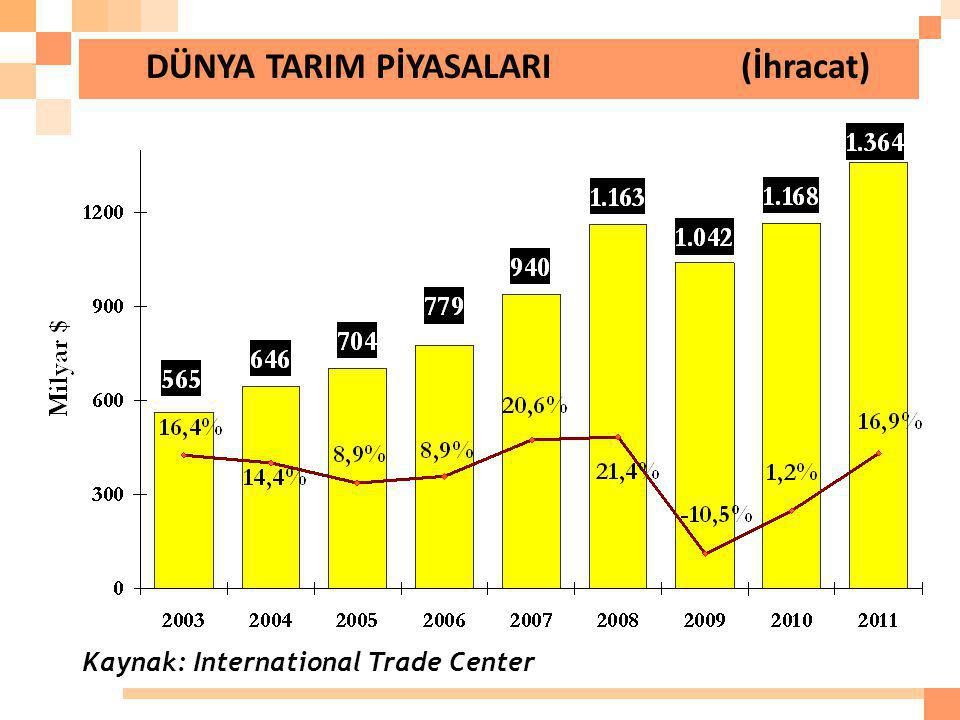 DÜNYA TARIM PİYASALARI (İhracat) Kaynak: International Trade Center