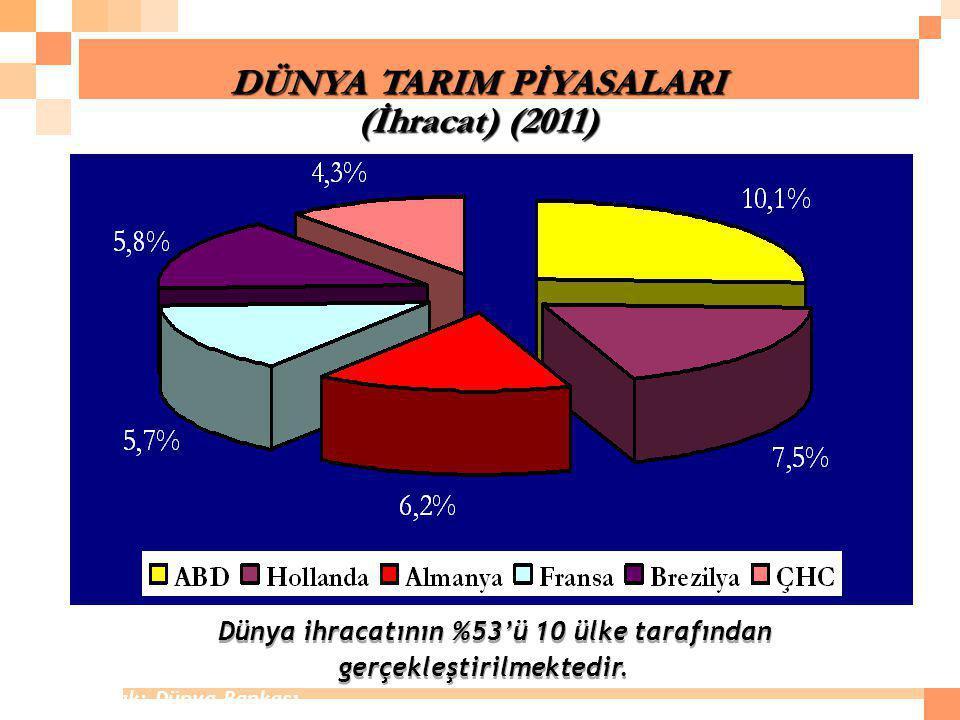 DÜNYA TARIM PİYASALARI (İhracat) (2011) Dünya ihracatının %53'ü 10 ülke tarafından gerçekleştirilmektedir. Kaynak: Dünya Bankası
