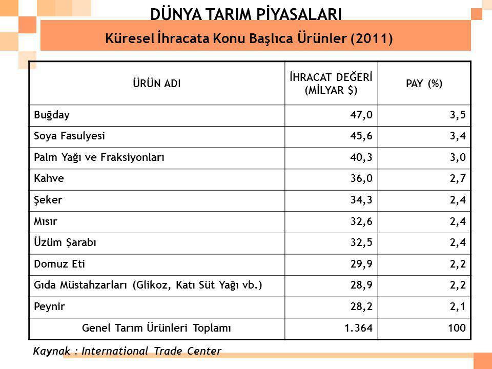 DÜNYA TARIM PİYASALARI Küresel İhracata Konu Başlıca Ürünler (2011) ÜRÜN ADI İHRACAT DEĞERİ (MİLYAR $) PAY (%) Buğday47,03,5 Soya Fasulyesi45,63,4 Pal