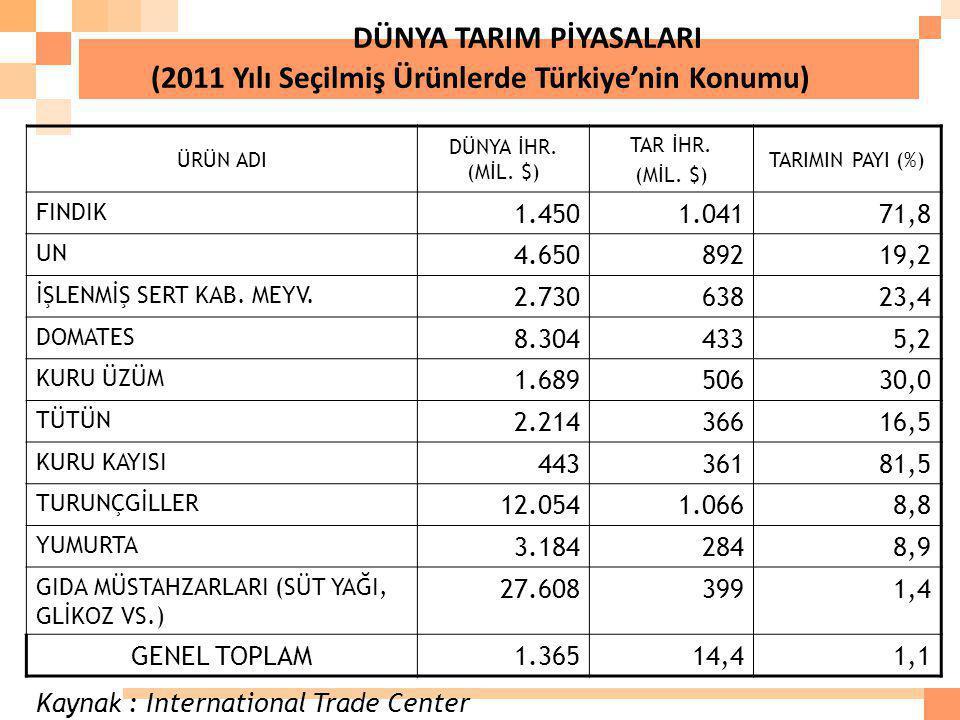 DÜNYA TARIM PİYASALARI (2011 Yılı Seçilmiş Ürünlerde Türkiye'nin Konumu) ÜRÜN ADI DÜNYA İHR. (MİL. $) TAR İHR. (MİL. $) TARIMIN PAYI (%) FINDIK 1.4501