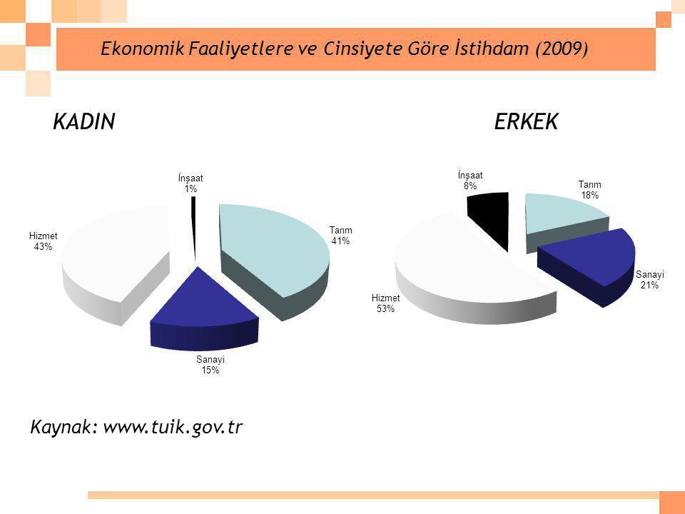 Ekonomik Faaliyetlere ve Cinsiyete Göre İstihdam (2009) Kaynak: www.tuik.gov.tr KADIN ERKEK