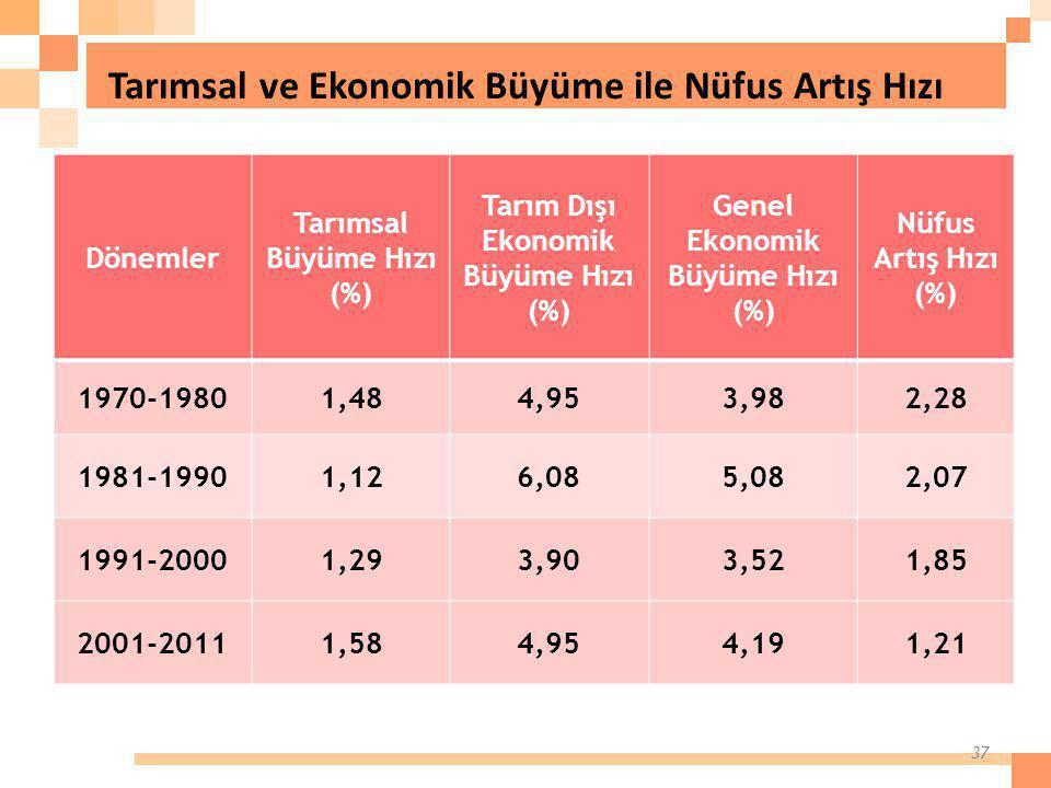 Tarımsal ve Ekonomik Büyüme ile Nüfus Artış Hızı 37 Dönemler Tarımsal Büyüme Hızı (%) Tarım Dışı Ekonomik Büyüme Hızı (%) Genel Ekonomik Büyüme Hızı (