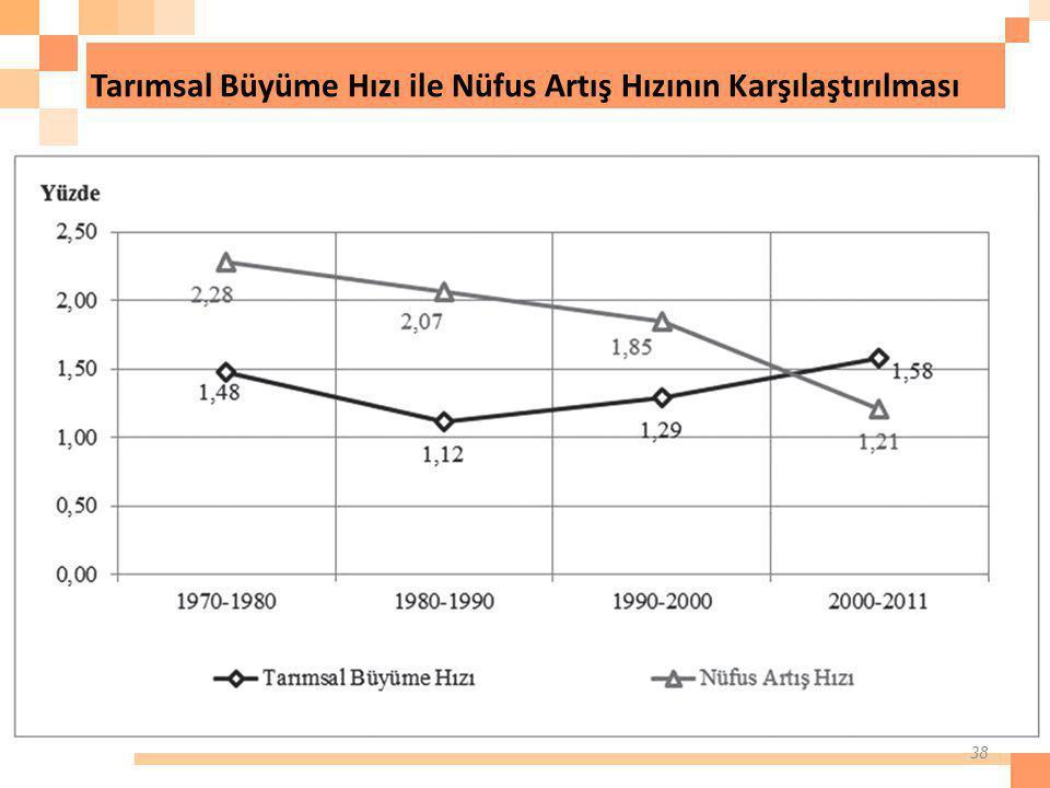 Tarımsal Büyüme Hızı ile Nüfus Artış Hızının Karşılaştırılması 38