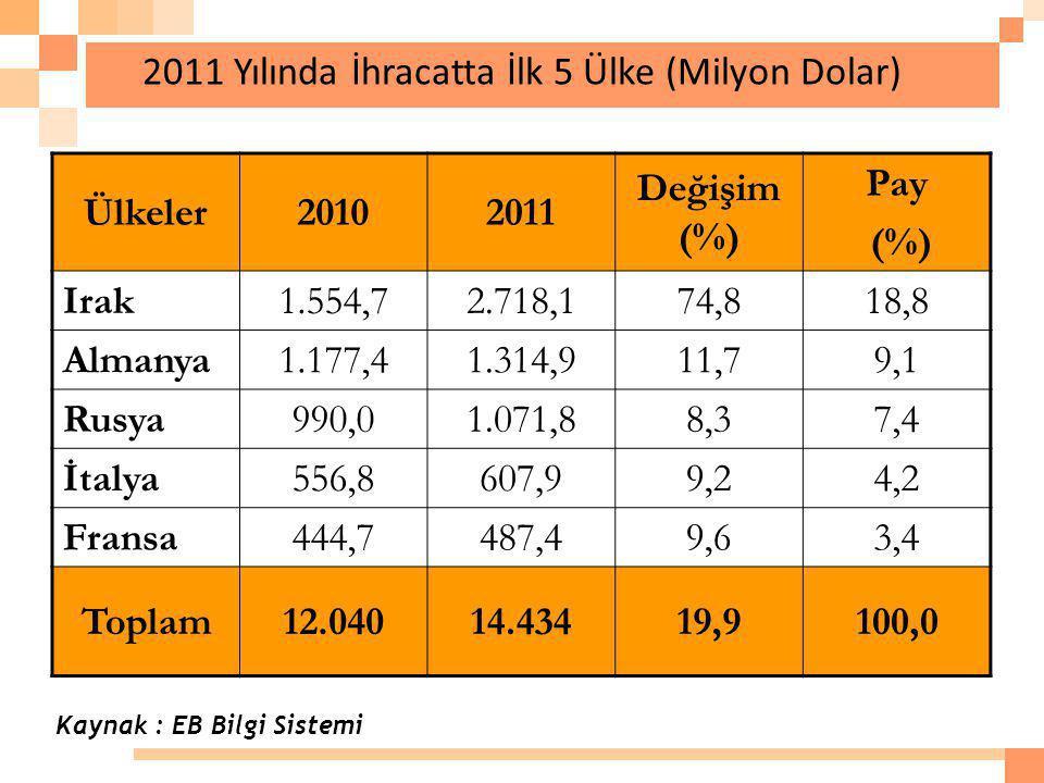 2011 Yılında İhracatta İlk 5 Ülke (Milyon Dolar) Ülkeler20102011 Değişim (%) Pay (%) Irak1.554,72.718,174,818,8 Almanya1.177,41.314,911,79,1 Rusya990,