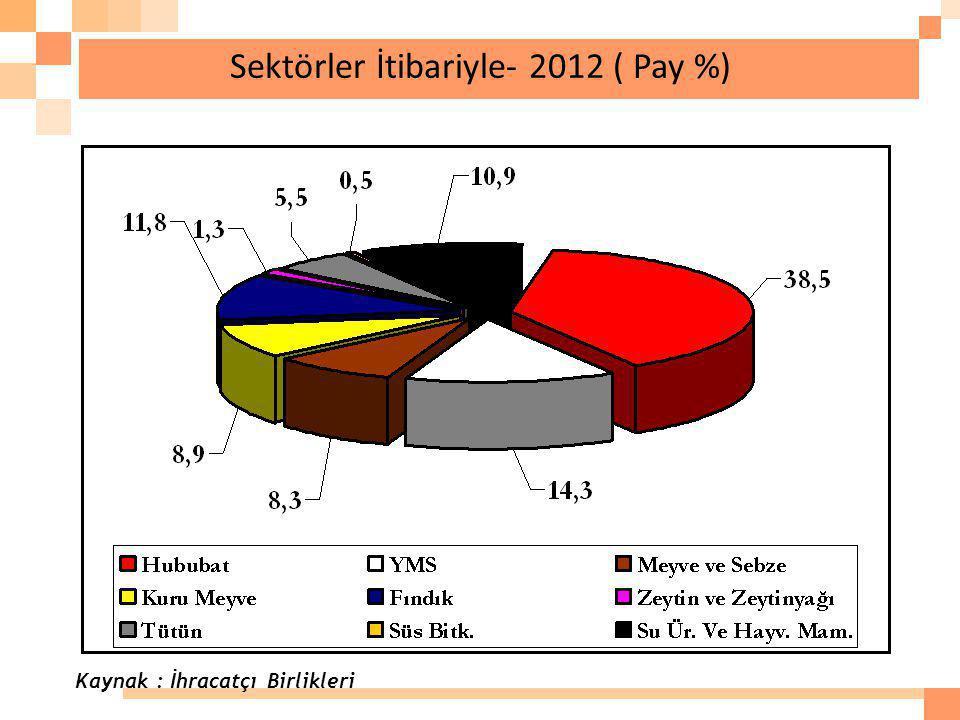 Sektörler İtibariyle- 2012 ( Pay %) Kaynak : İhracatçı Birlikleri