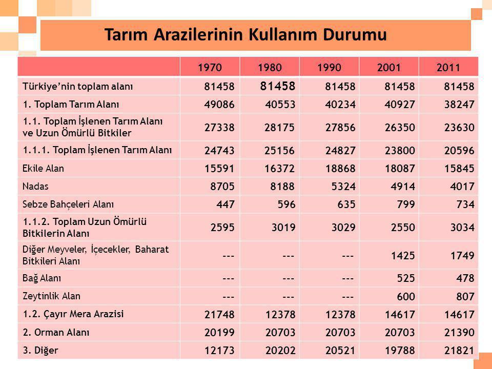 Tarım Arazilerinin Kullanım Durumu 61 19701980199020012011 Türkiye'nin toplam alanı 81458 1. Toplam Tarım Alanı 4908640553402344092738247 1.1. Toplam