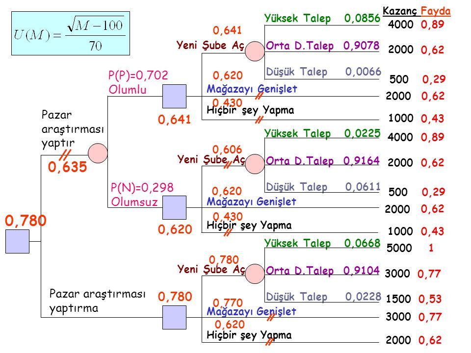 Yüksek Talep 0,0856 Pazar araştırması yaptırma Pazar araştırması yaptır P(P)=0,702 Olumlu P(N)=0,298 Olumsuz Yeni Şube Aç Orta D.Talep 0,9078 Düşük Ta