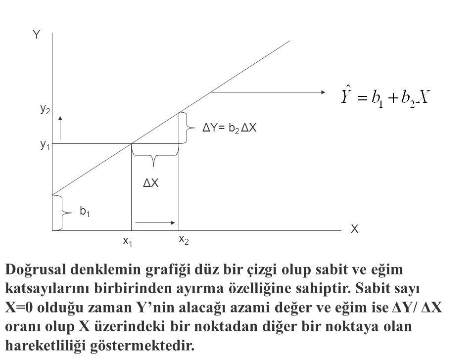 y2y2 y1y1 x2x2 x1x1 Y X ΔXΔX ΔY= b 2 ΔX Doğrusal denklemin grafiği düz bir çizgi olup sabit ve eğim katsayılarını birbirinden ayırma özelliğine sahiptir.