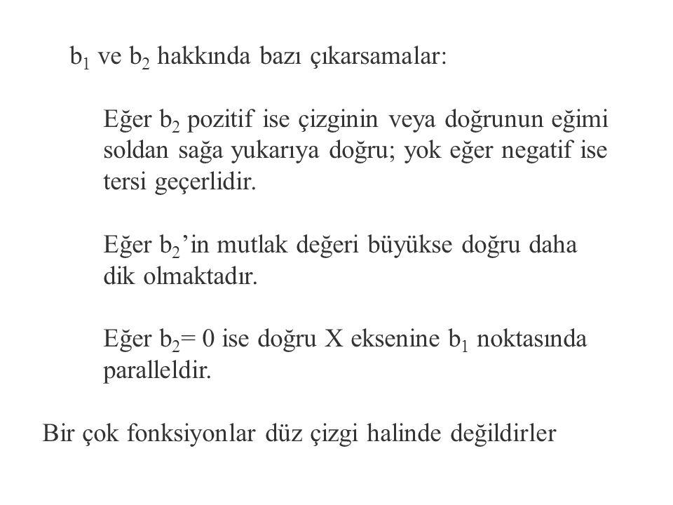 Y i nin varyansı ve eşitliklerini varyans tanımında yerine koyarsak u i lar sabit varyanslıdır.