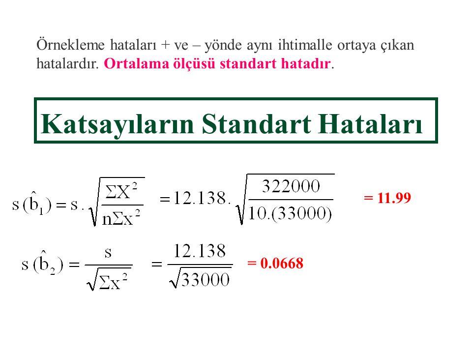 Bir tahmincinin örnekleme dağılımı anakütleden seçilebilecek aynı büyüklükteki örneklerin lerin dağılımıdır. (75 milyar) 60 hanelik anakütleden çekebi