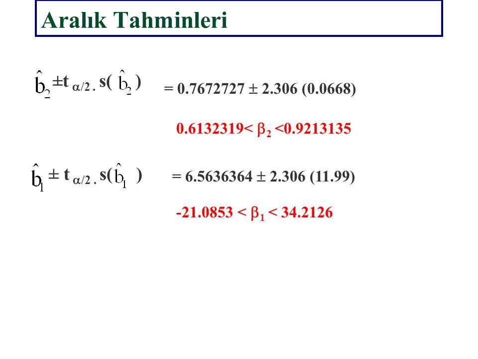 Örnekleme hataları + ve – yönde aynı ihtimalle ortaya çıkan hatalardır. Ortalama ölçüsü standart hatadır. Katsayıların Standart Hataları = 11.99 = 0.0