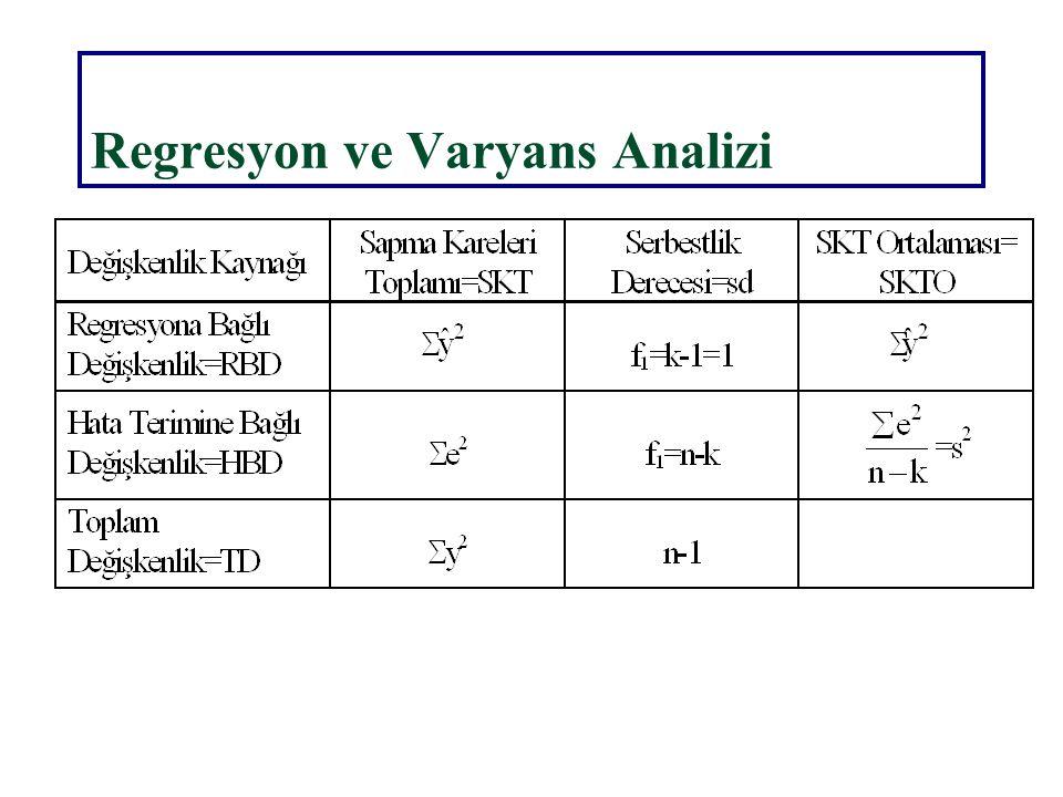 Hipotez Testleri 1.Aşama H 0 :  2 = 0 H 1 :  2  0 2.Aşama  = ? = 0.05 ;S.d.=?= n-k= 10-2=8 3.Aşama t ,sd =?t 0.05,8 =?=2.306 =11.4861 4.Aşama|t h